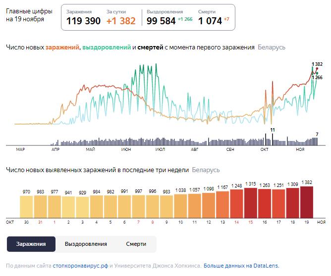 Динамика роста случаев COVID-19 в Беларуси по состоянию на 19 ноября.