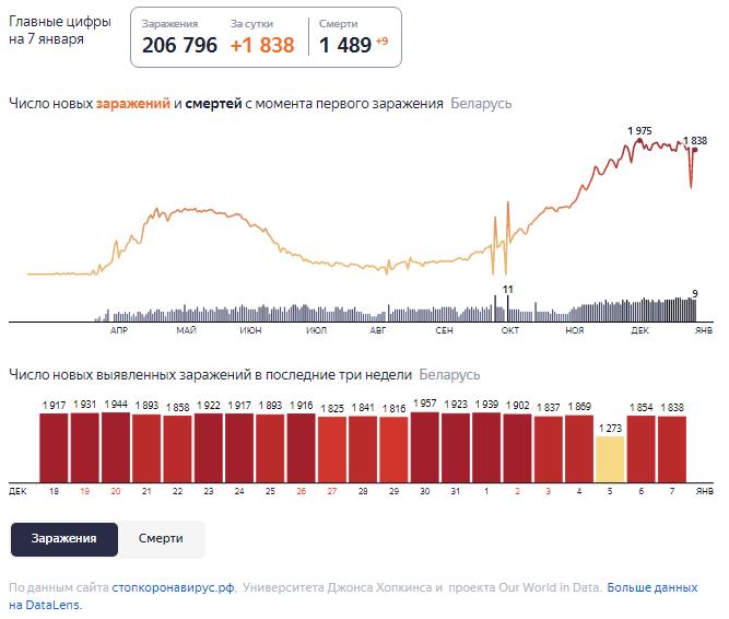 Динамика роста случаев COVID-19 в Беларуси по состоянию на 7 января.