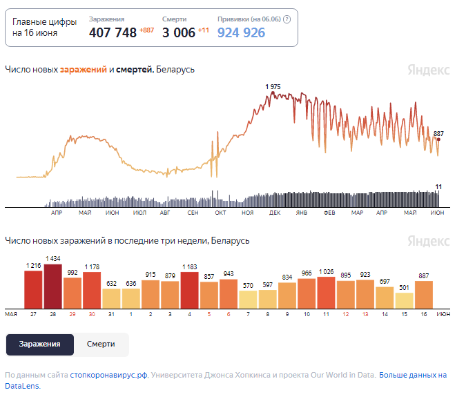 Динамика изменения количества случаев COVID-19 в Беларуси по состоянию на 16 июня.
