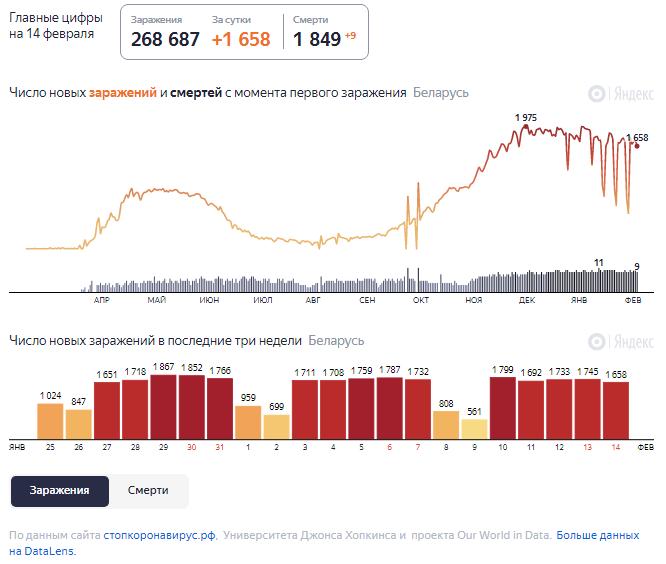 Динамика роста случаев COVID-19 в Беларуси по состоянию на 14 февраля.