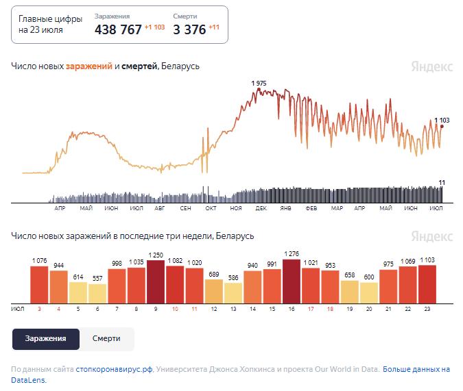 Динамика изменения количества случаев COVID-19 в Беларуси по состоянию на 23 июля.