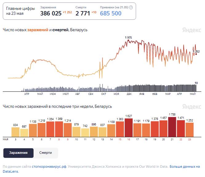 Динамика изменения количества случаев COVID-19 в Беларуси по состоянию на 23 мая.