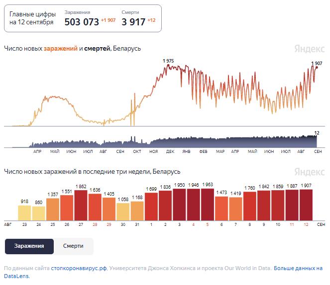 Динамика изменения количества случаев COVID-19 в Беларуси по состоянию на 12 сентября.