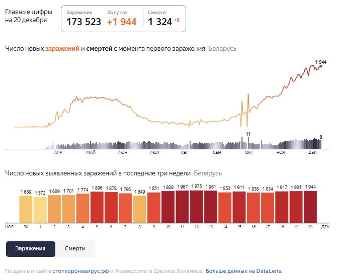 Динамика роста случаев COVID-19 в Беларуси по состоянию на 20 декабря.