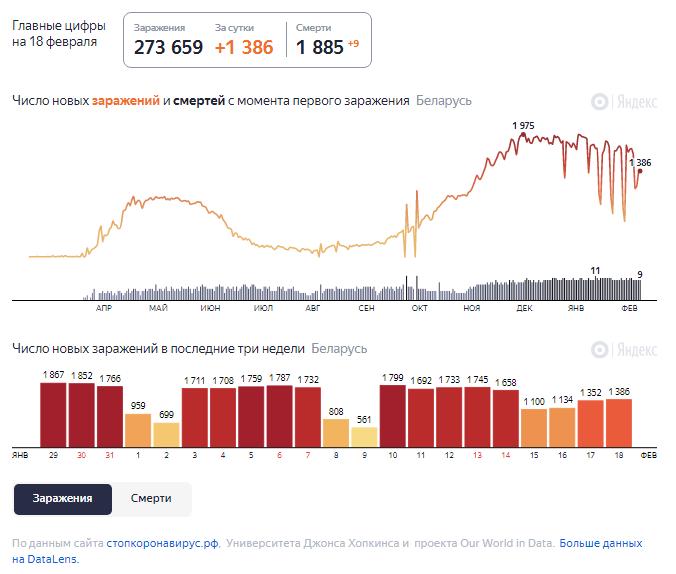 Динамика роста случаев COVID-19 в Беларуси по состоянию на 18 февраля.