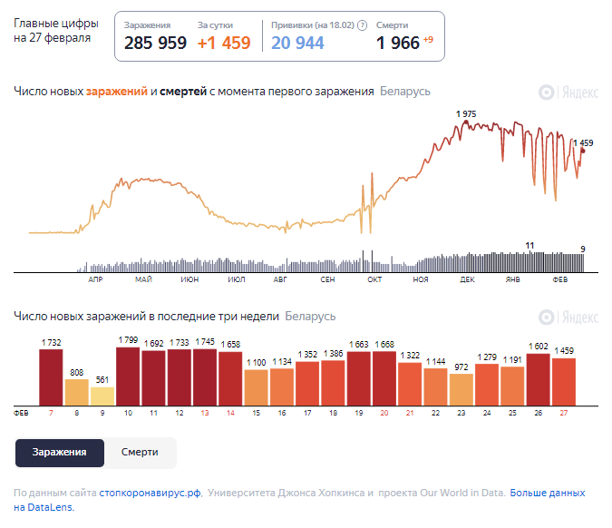 Динамика изменения количества случаев COVID-19 в Беларуси по состоянию на 27 февраля.