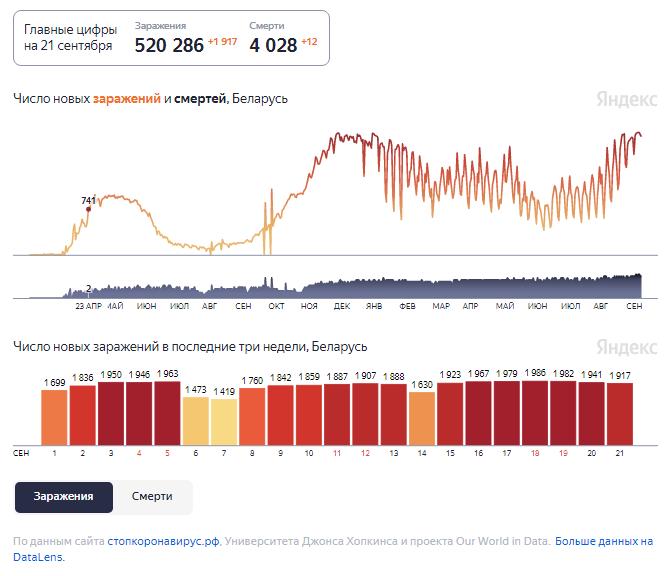 Динамика изменения количества случаев COVID-19 в Беларуси по состоянию на 21 сентября.