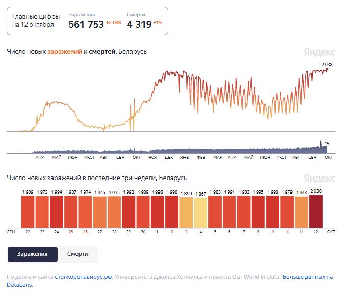 Динамика изменения количества случаев COVID-19 в Беларуси по состоянию на 12 октября.