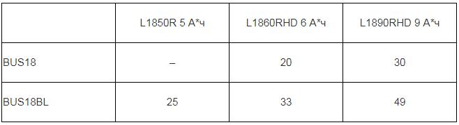 Количество резов доски «пятидесятки» шириной 100 мм торцовочной пилой AEG BPS18-254BL.