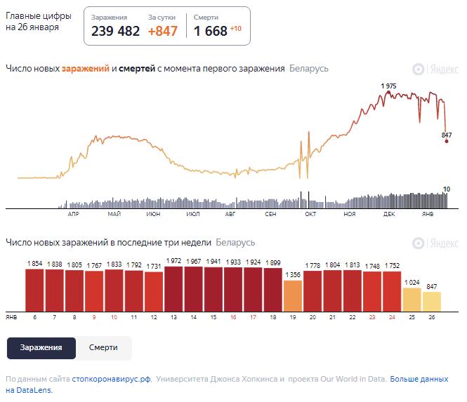 Динамика роста случаев COVID-19 в Беларуси по состоянию на 26 января.