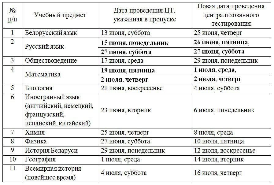 таблица цт