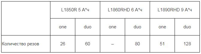 Результаты бурения бетонного поребрика толщиной 50 мм перфораторами AEG BBH18 и BBH18BL (бесщёточный двигатель) с патроном SDS-Plus и буром диаметром в 14 мм.