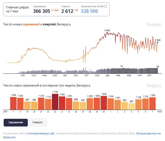 Динамика изменения количества случаев COVID-19 в Беларуси по состоянию на 7 мая.