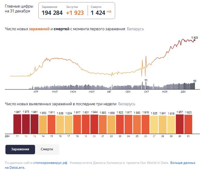 Динамика роста случаев COVID-19 в Беларуси по состоянию на 31 декабря.