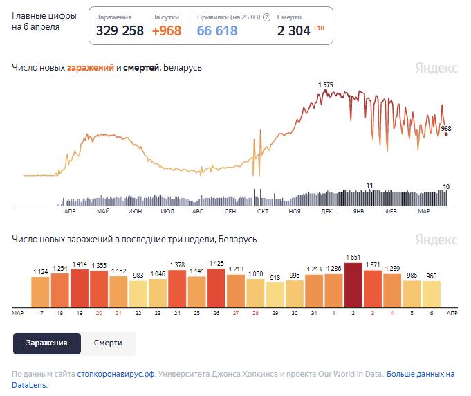 Динамика изменения количества случаев COVID-19 в Беларуси по состоянию на 6 апреля.