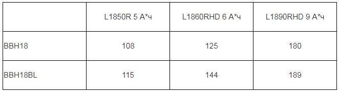 Количество поперечных распилов бруса «десятки» сабельной пилой AEG BUS18 и BUS18BL (бесщёточный двигатель).