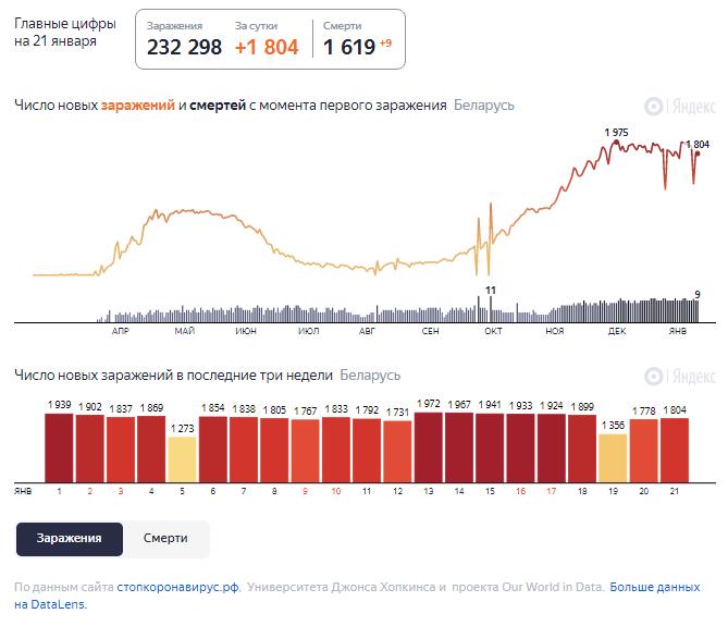 Динамика роста случаев COVID-19 в Беларуси по состоянию на 21 января.