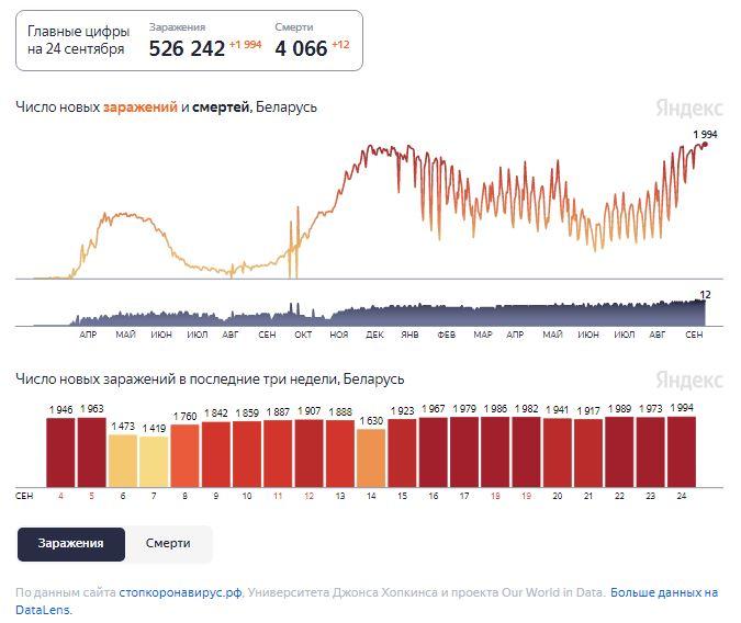 Динамика изменения количества случаев COVID-19 в Беларуси по состоянию на 24 сентября.