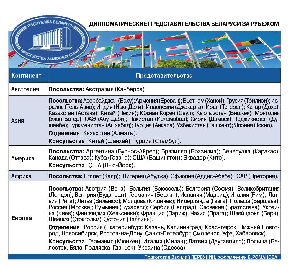 Дипломатические представительства Беларуси за рубежом