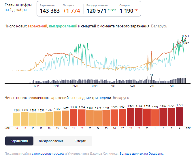 Динамика роста случаев COVID-19 в Беларуси по состоянию на 4 декабря.