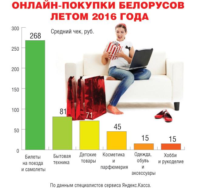 Онлайн-покупки. Ифографика