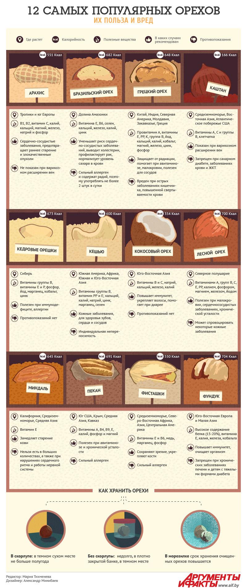 12 самых популярных орехов: их польза и вред. Инфографика