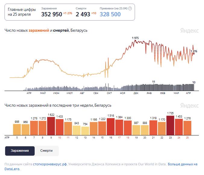 Динамика изменения количества случаев COVID-19 в Беларуси по состоянию на 25 апреля.