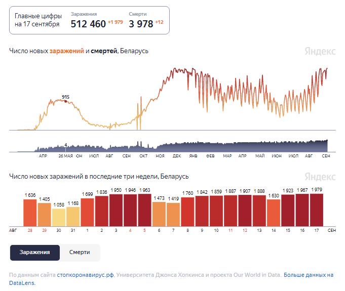 Динамика изменения количества случаев COVID-19 в Беларуси по состоянию на 17 сентября.