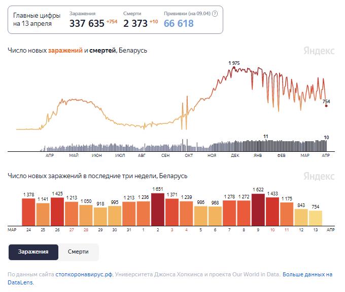 Динамика изменения количества случаев COVID-19 в Беларуси по состоянию на 13 апреля.