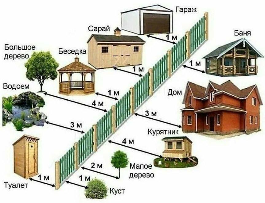 Разрешенные расстояния от строений до забора.